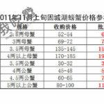 2011年固城湖螃蟹价格参考表