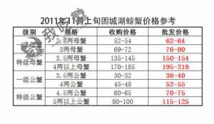 2012年固城湖大闸蟹价格表