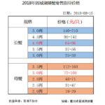 2018年9月15日固城湖螃蟹零售指导价