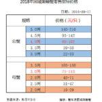 2018年9月17日固城湖螃蟹零售指导价