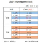 2018年9月19日固城湖螃蟹零售指导价