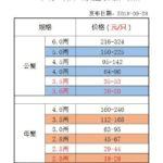 2018年最新固城湖螃蟹价格表,十一国庆节高淳螃蟹价格小幅下降